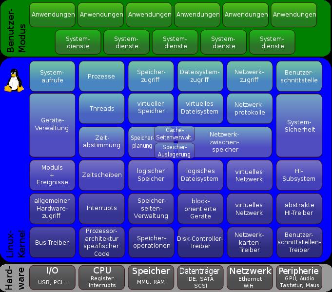 linux_kernel_stuktur.png